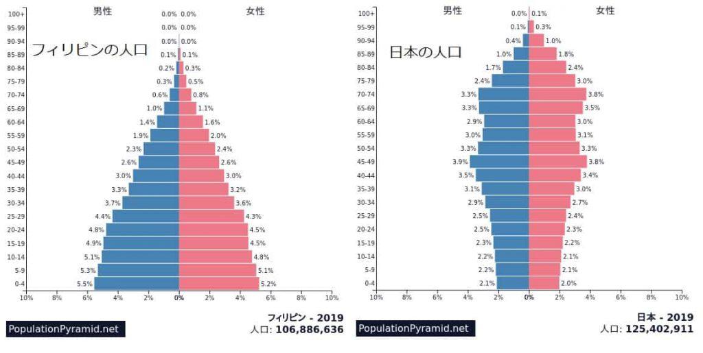 フィリピンと日本の人工比較